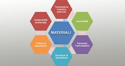 Materiali di frontiera per usi energetici