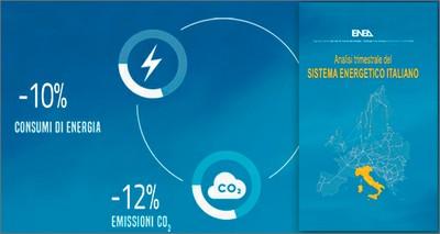 Energia: Analisi ENEA 2020, calo record di consumi (-10%) ed emissioni (-12%)