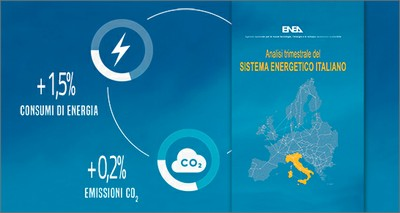 Energia: Analisi ENEA, ripartono i consumi (+1,5%) ma anche le emissioni (+0,2%)
