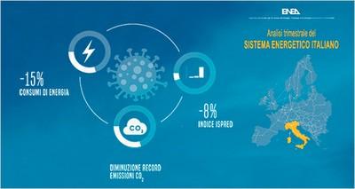 Energia: Effetto COVID sui consumi, a marzo -15% e calo record delle emissioni di CO2 - Indice ISPRED -8%