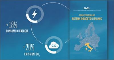 Energia: ENEA, la ripresa economica nel III trimestre spinge su consumi (+18%) ed emissioni (+20%)