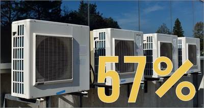 Energia: la climatizzazione pesa per oltre la metà sulla bolletta elettrica degli uffici
