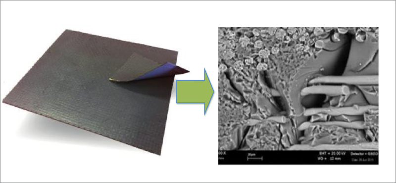 Schema concettuale che mostra come dal prepreg preceramico si produca un componente in composito polimerico preceramico e da questo un ceramico fibrorinforzato (esempio di microstruttura)