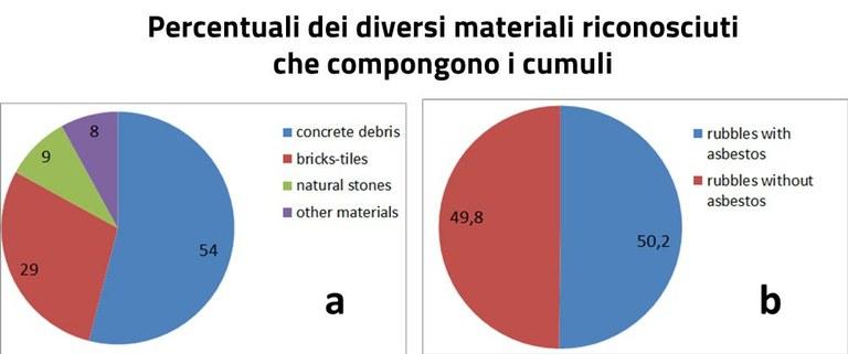 Percentuali dei diversi materiali riconosciuti che compongono i cumuli