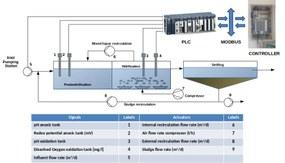 Installazione COSTANCE Impianto Granarolo