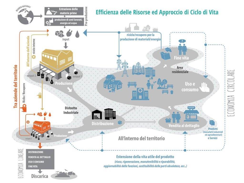 Economia circolare Piattaforma ICESP