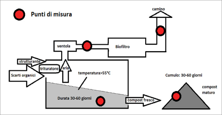 Figura 1: Schema di un compostatore elettromeccanico e punti di misura suggeriti.
