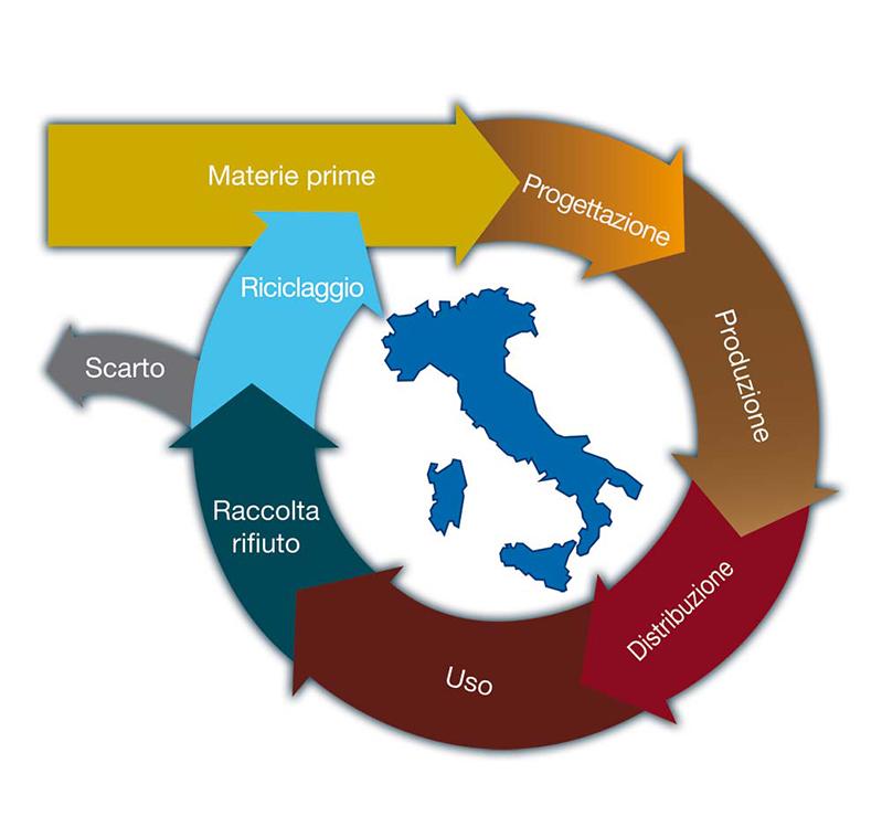 ENEA Economia Circolare