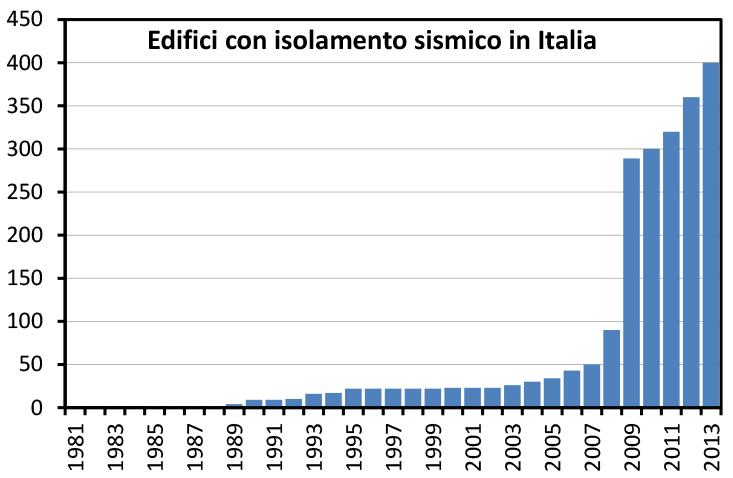 Grafico degli edifici con isolamento sismico in Italia