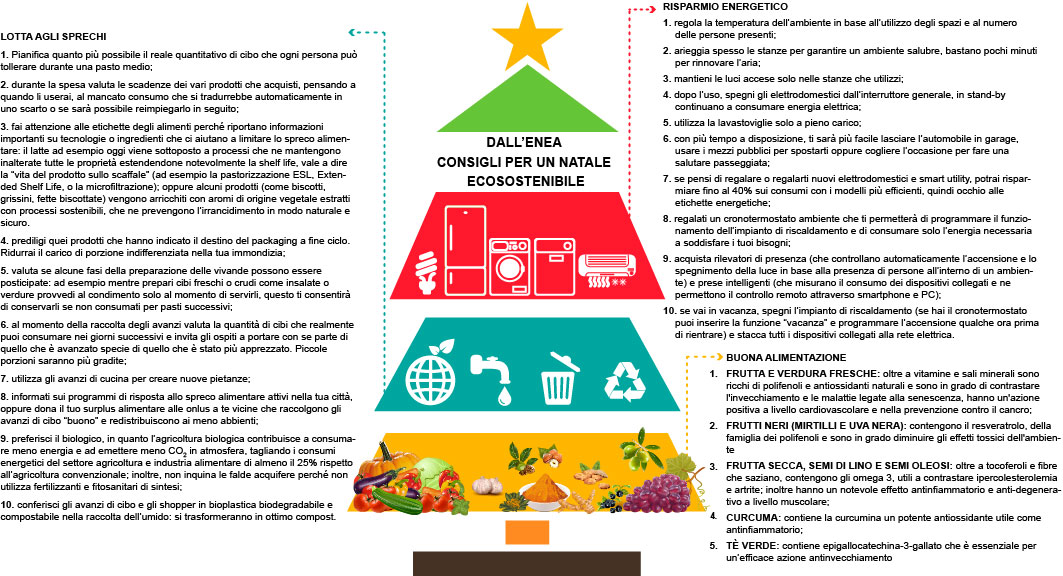 ENEA Natale sostenibile