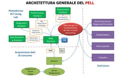 Architettura PELL