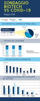 Sondaggio biotech vsCOVID-19 infografica