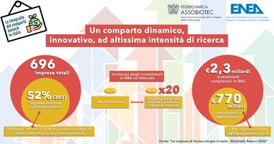 Un comparto dinamico infografica