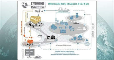 Ambiente: ENEA lancia la prima Piattaforma italiana per l'economia circolare