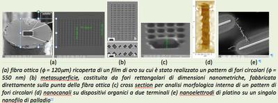 Nanolavorazioni