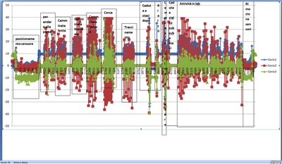 Primo esempio di prova di monitoraggio dello stato di moto