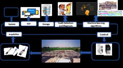 Architettura sistema controllo