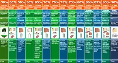 Detrazioni fiscali per la casa: in un poster tutte le agevolazioni per abitazioni e condominii