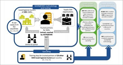 Presentato il progetto GEAR@SME, ENEA tra i partner