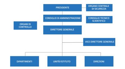 OrganigrammaENEA.png