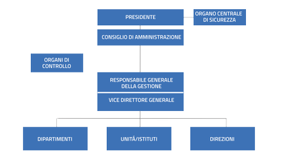 organigrammagenerale.png