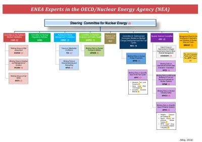 ENEA in OECD NEA