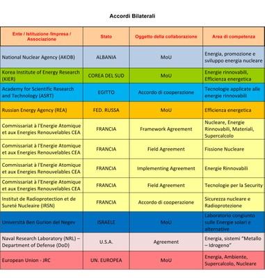 Accordi-Bilaterali.jpg