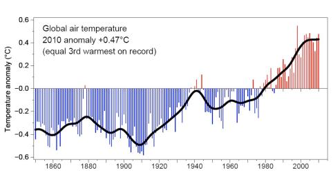 GraficoGlobalAirTemperature