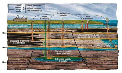 Schema stoccaggio CO2