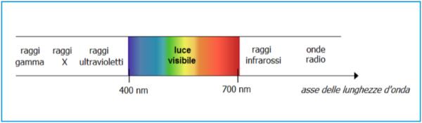spettroElettromagnetico.jpg