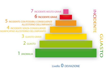 scala ines