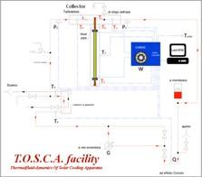 Schema dell'impianto TOSCA