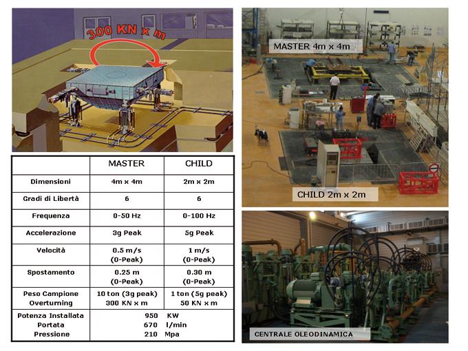 Impianto tavole vibranti: schema esemplificativo e specifiche tecniche