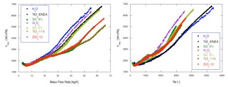 Coefficiente di scambio termico di acqua e sei nanofluidi, in un tubo di diametro 4 mm, lunghezza 200 mm e parete riscaldata con potenza di 100 W