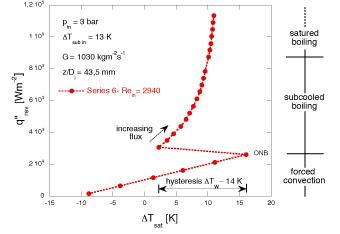 Valutazione della curva di ebollizione per un microcanale con diametro interno di 1mm: individuazione dei diversi regimi di scambio termico