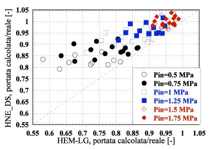 Confronto su dati sperimentali tra i coefficienti di efflusso proposti in bifase per valvole di sicurezza
