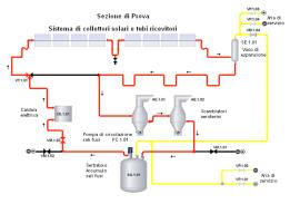 Schema dell'impianto PCS (Prova Componenti Solari)