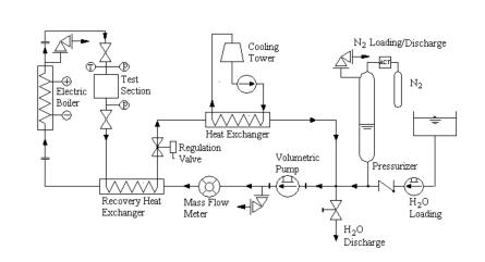 Schema semplificato dell'impianto VASIB
